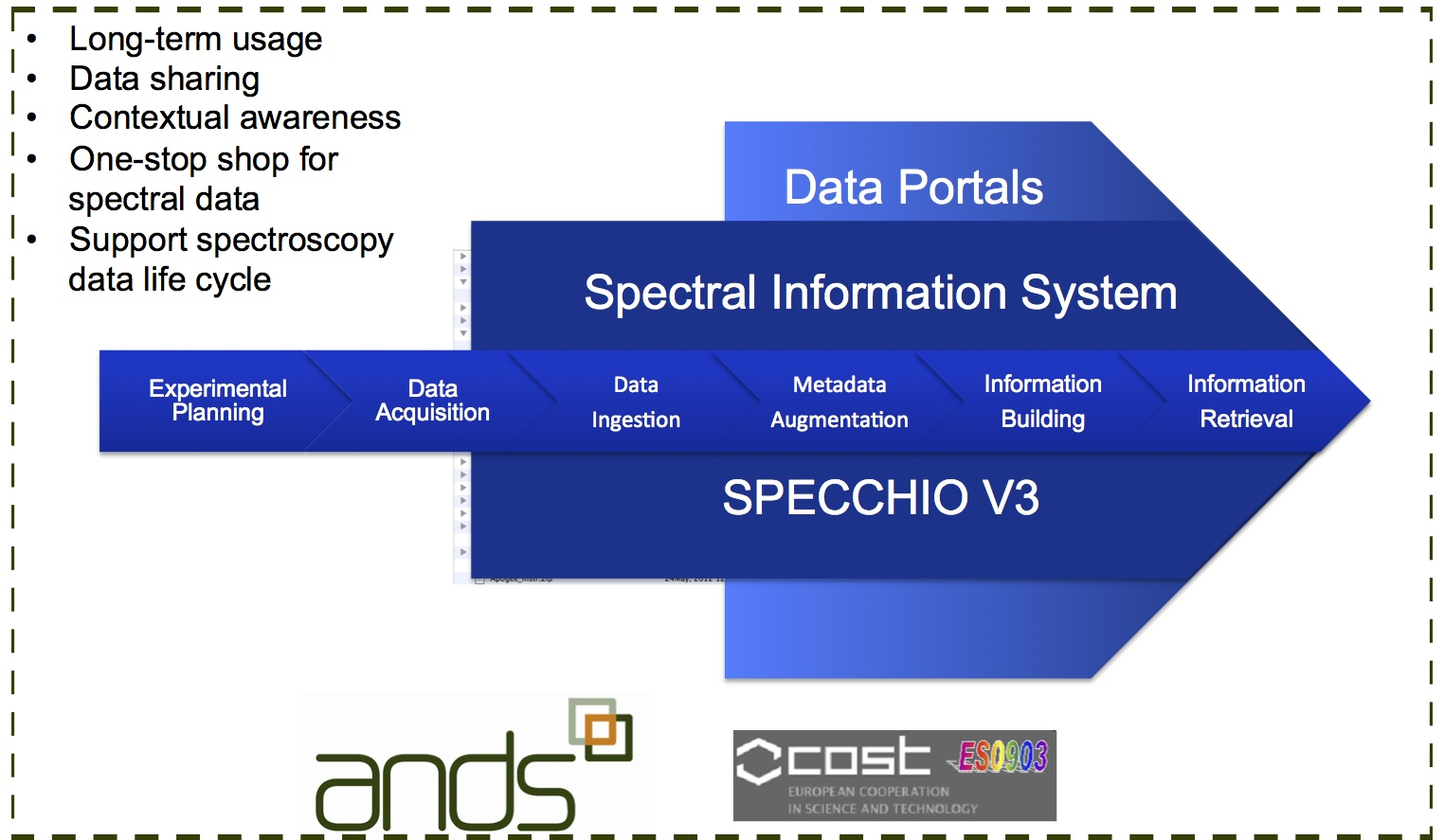 Spectroscopy Data Life Cycle in relation to the Spectral Information System